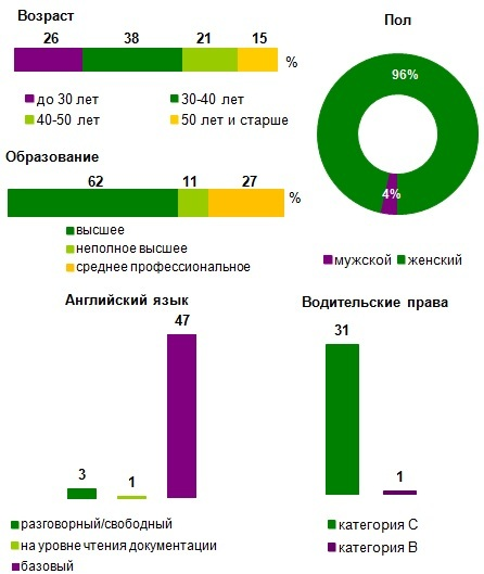 15 ноября возобновит свою работу клуб бухгалтеров некоммерческих организаций краснодарского края