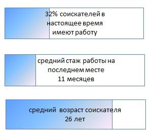 Сколько зарабатывают дизайнеры рекламных макетов в России