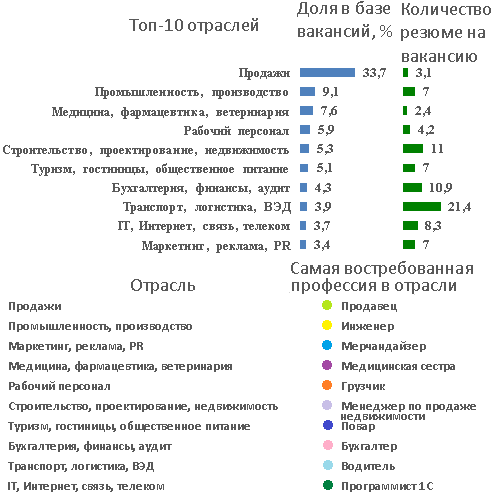 Рынок труда Москвы, январь 2 15 Обзоры зарплат