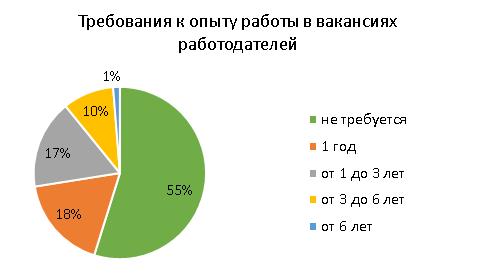 M24 RU - Средняя зарплата в Москве составила 59