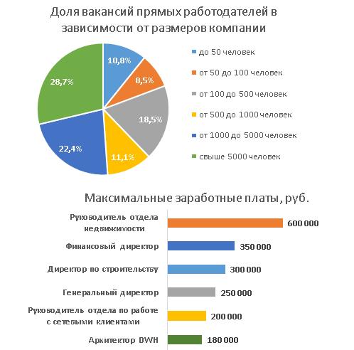 Средняя зарплата в Москве в 2 16 году с разбивкой по
