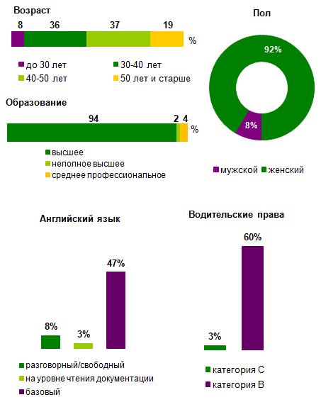 главный бухгалтер вакансия пермь: