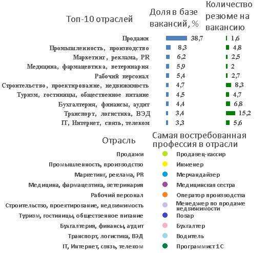 Санкт-петербург вакансии в сфере образования