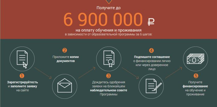 Получите 6 900 000 рублей на оплату обучения и проживания в зависимости от образовательной программы